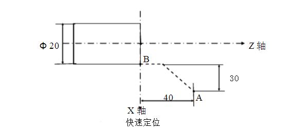 数控车床基本G功能代码