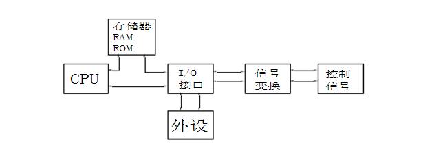 数控系统基本硬件组成