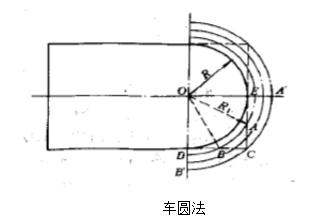 数控车床基本程序圆弧插补指令:车圆法