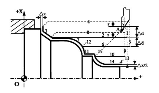 数控车床外径粗车复合循环G71