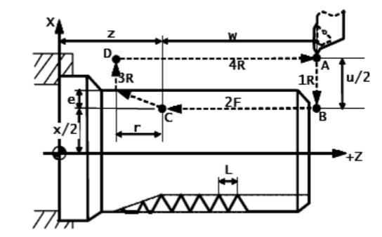 数控车床基本程序直螺纹切削循环图