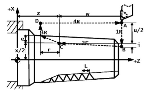数控车床基本程序锥螺纹切削循环图