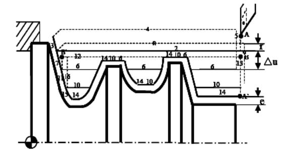 数控车床外径粗车复合循环指令G7