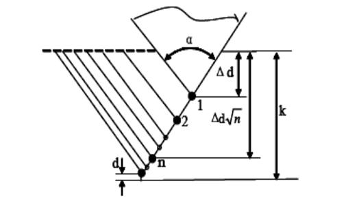 数控车床G76循环单边切削及其参数