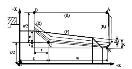 数控车床螺纹切削复合循环G76