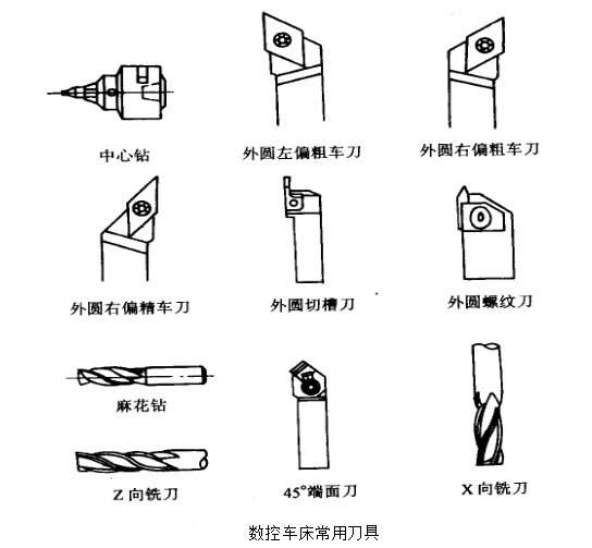 数控车床的常用刀具